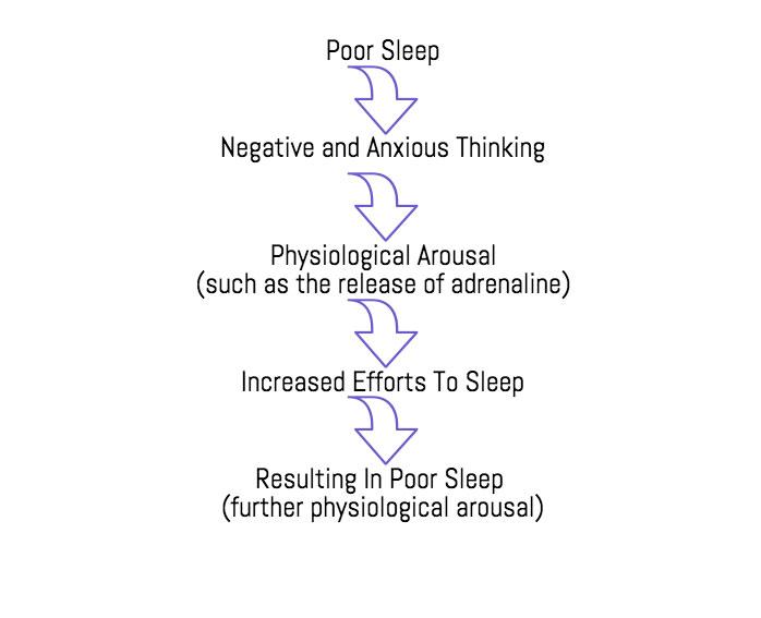 CBT-Sleep-Diagram